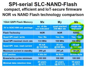 NAND vs NOR Comparison